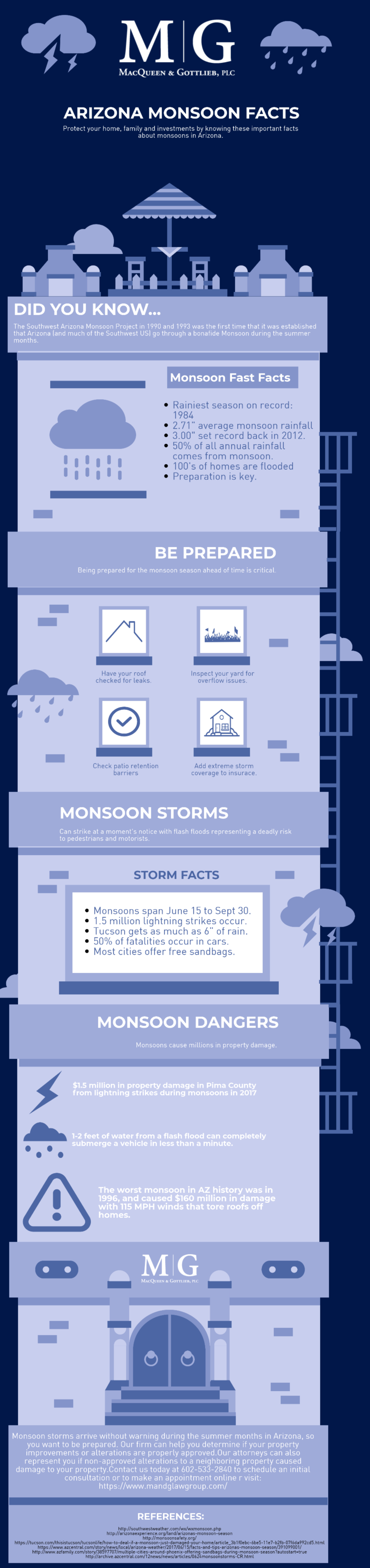 arizona monsoon facts
