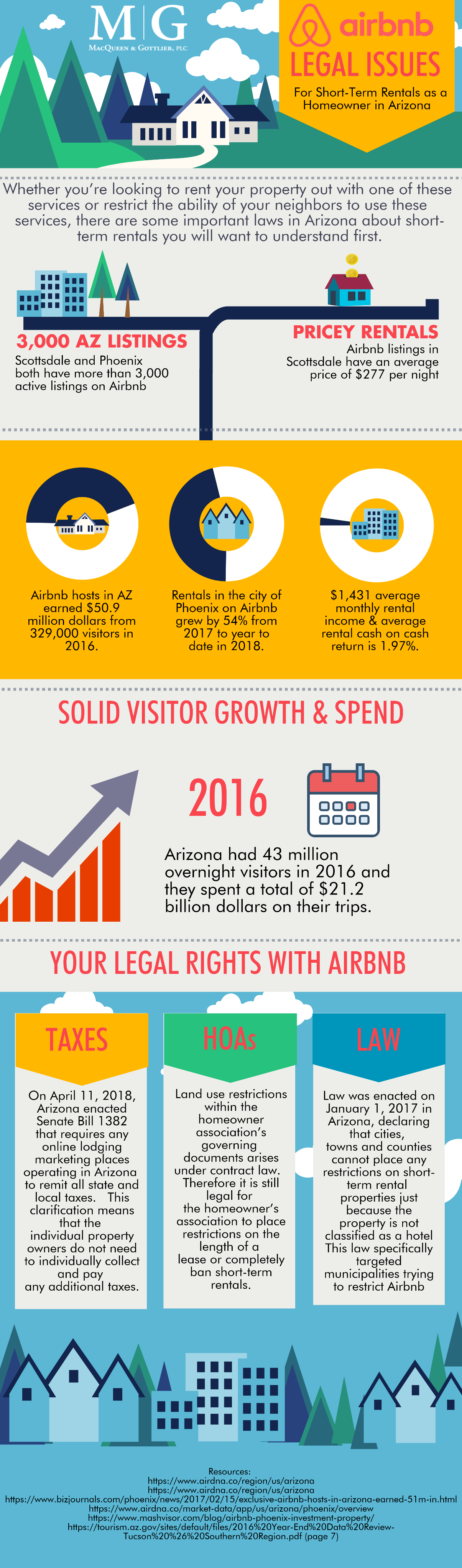 airbnb rental stats and laws